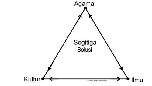 Segitiga solusi: Ilmu, agama, kultur